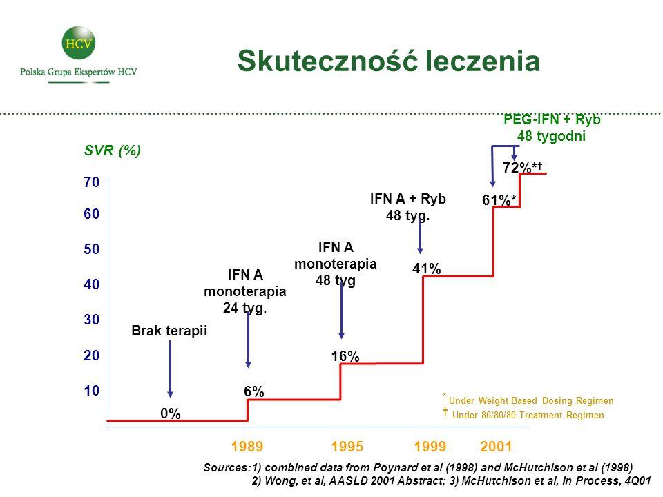 Skuteczność leczenia SVR (%) Brak terapii 19891999 IFN A monoterapia 24 tyg. IFN A + Ryb 48 tyg. 16% 0% 41% Sources:1) combined data from Poynard et a