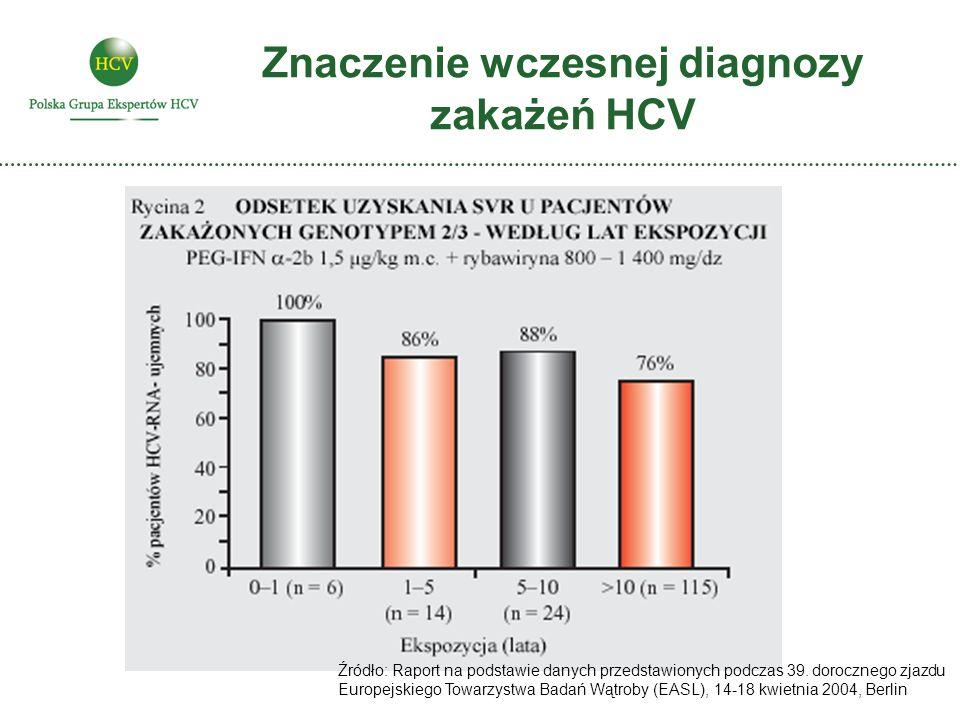 Znaczenie wczesnej diagnozy zakażeń HCV Źródło: Raport na podstawie danych przedstawionych podczas 39. dorocznego zjazdu Europejskiego Towarzystwa Bad