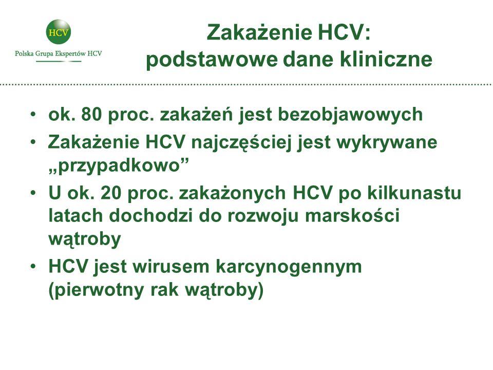 Zakażenie HCV: podstawowe dane kliniczne ok. 80 proc. zakażeń jest bezobjawowych Zakażenie HCV najczęściej jest wykrywane przypadkowo U ok. 20 proc. z