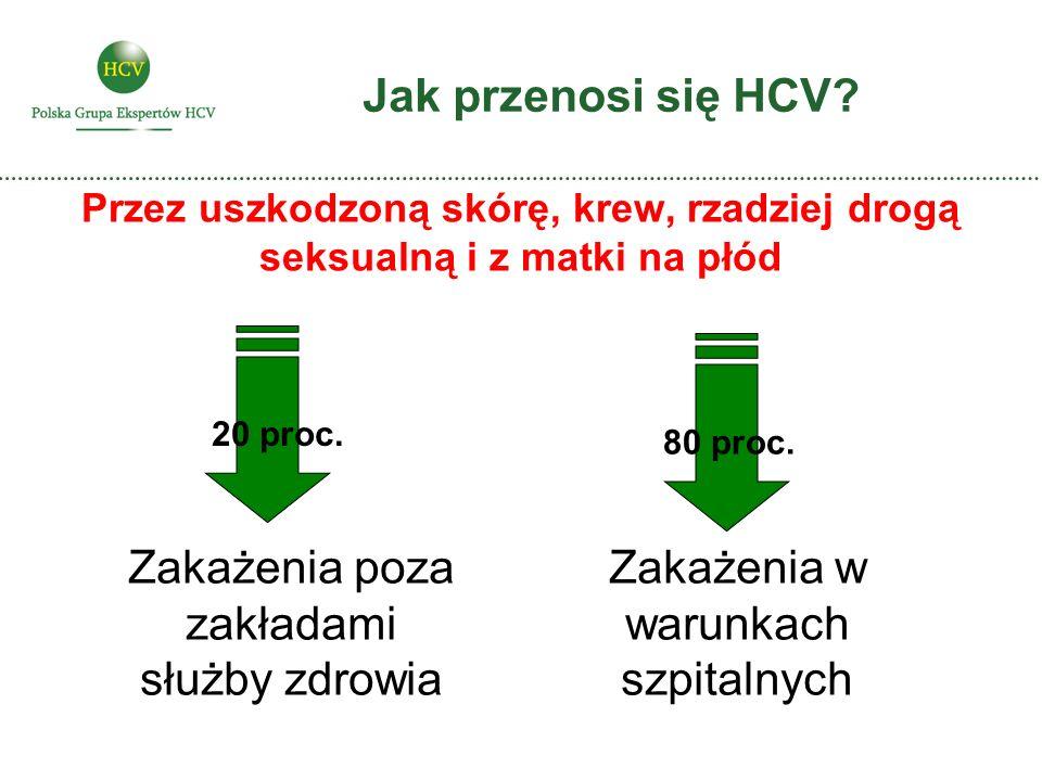 Jak przenosi się HCV? Przez uszkodzoną skórę, krew, rzadziej drogą seksualną i z matki na płód Zakażenia poza zakładami służby zdrowia Zakażenia w war