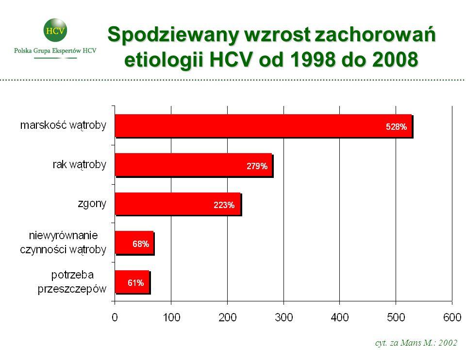 Spodziewany wzrost zachorowań etiologii HCV od 1998 do 2008 cyt. za Mans M.: 2002