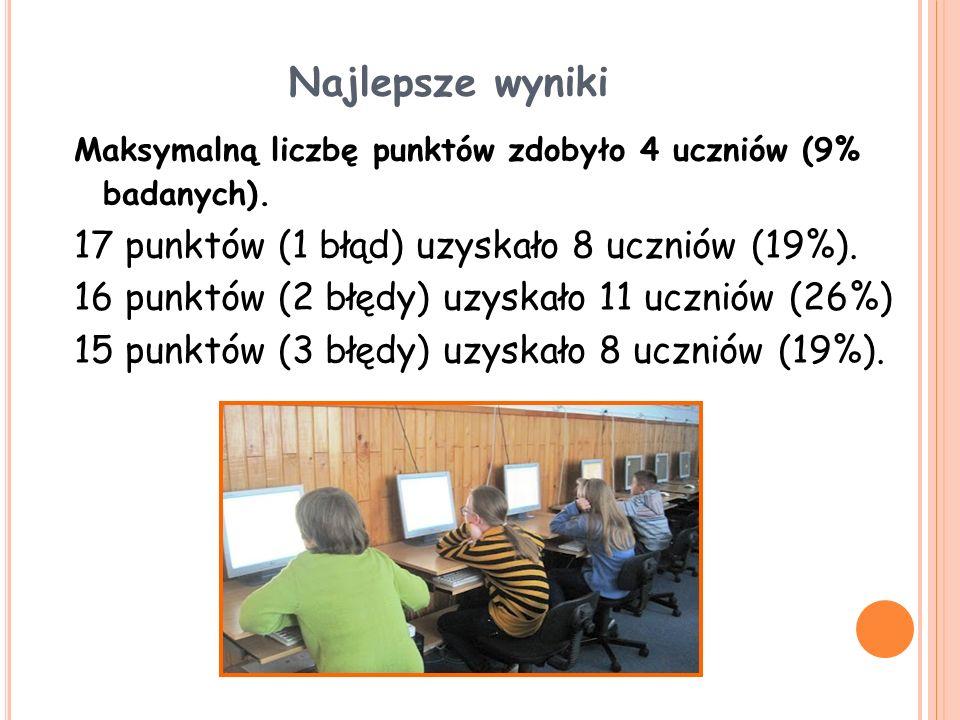 Najlepsze wyniki Maksymalną liczbę punktów zdobyło 4 uczniów (9% badanych). 17 punktów (1 błąd) uzyskało 8 uczniów (19%). 16 punktów (2 błędy) uzyskał