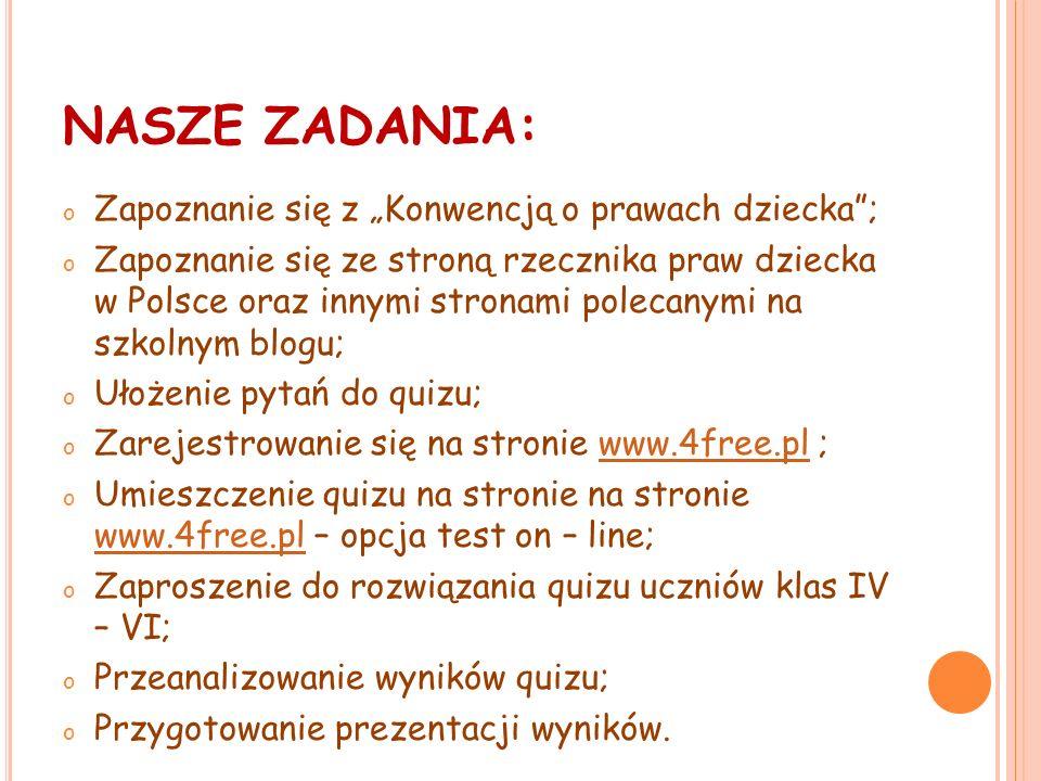 NASZE ZADANIA: o Zapoznanie się z Konwencją o prawach dziecka; o Zapoznanie się ze stroną rzecznika praw dziecka w Polsce oraz innymi stronami polecanymi na szkolnym blogu; o Ułożenie pytań do quizu; o Zarejestrowanie się na stronie www.4free.pl ;www.4free.pl o Umieszczenie quizu na stronie na stronie www.4free.pl – opcja test on – line; www.4free.pl o Zaproszenie do rozwiązania quizu uczniów klas IV – VI; o Przeanalizowanie wyników quizu; o Przygotowanie prezentacji wyników.