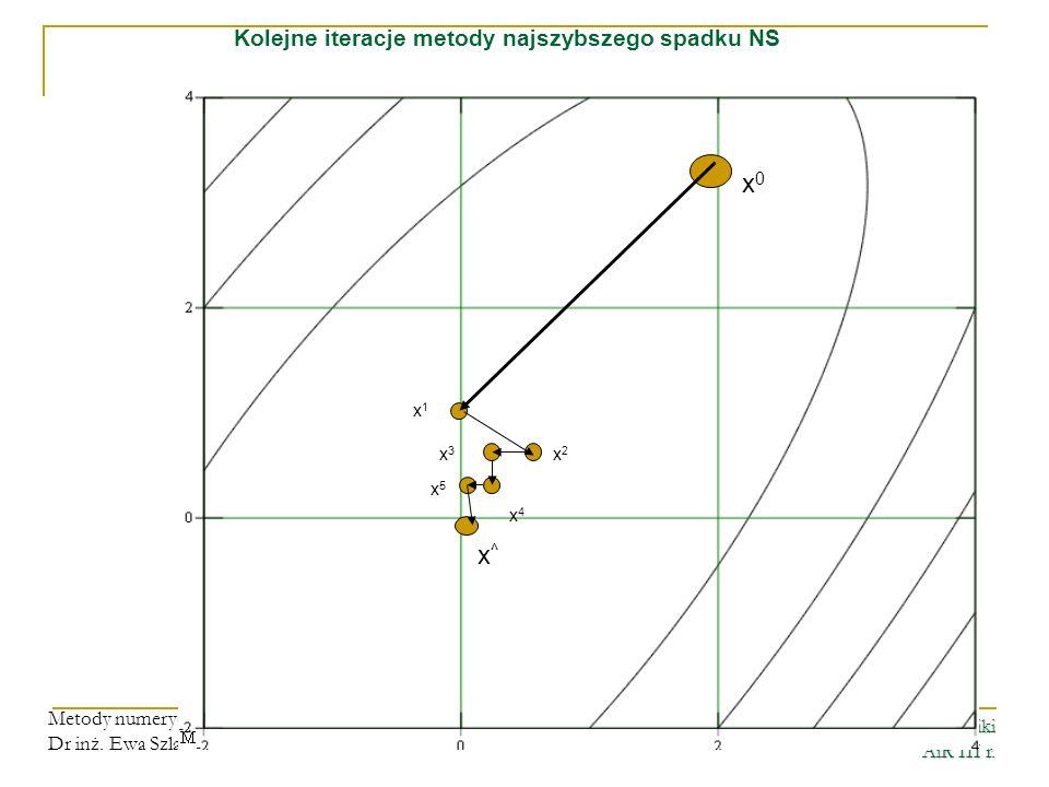 Wydział Elektroniki AiR III r. Metody numeryczne i optymalizacji Dr inż. Ewa Szlachcic x4x4 x0x0 x1x1 x2x2 x3x3 x^x^ x5x5 Kolejne iteracje metody najs