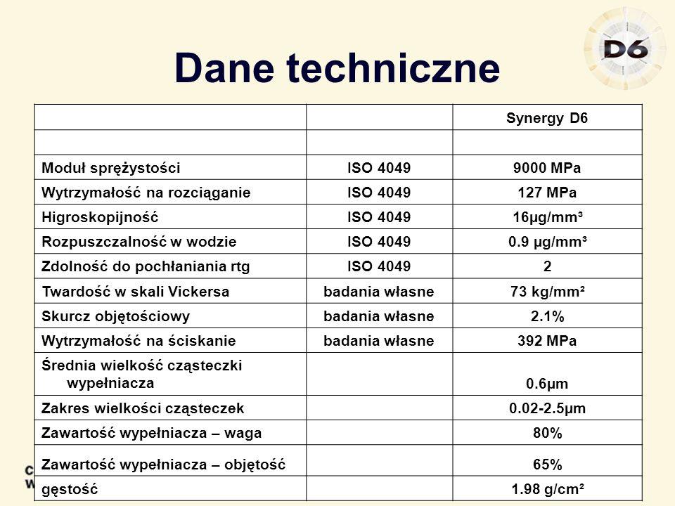Dane techniczne Synergy D6 Moduł sprężystościISO 40499000 MPa Wytrzymałość na rozciąganieISO 4049127 MPa HigroskopijnośćISO 404916µg/mm³ Rozpuszczalno