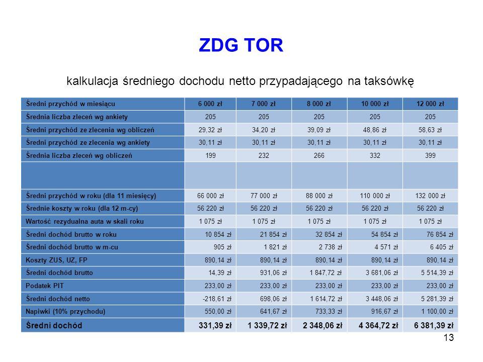 13 Średni przychód w miesiącu6 000 zł7 000 zł8 000 zł10 000 zł12 000 zł Średnia liczba zleceń wg ankiety205 Średni przychód ze zlecenia wg obliczeń29,