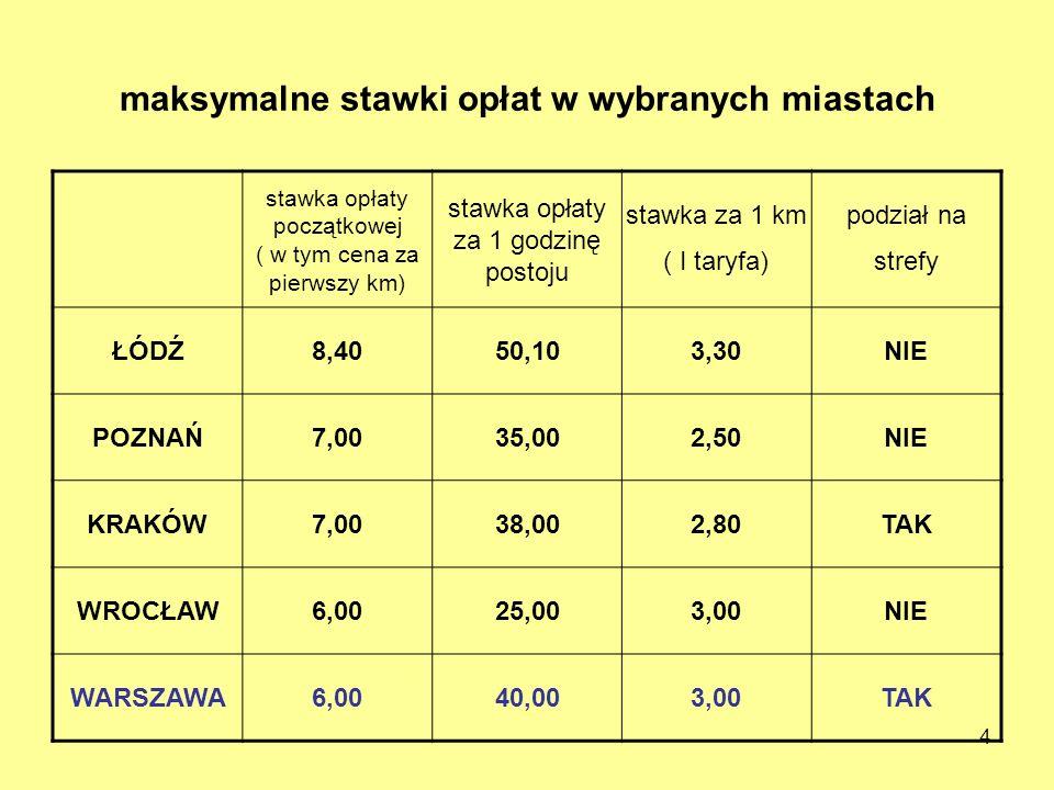 4 maksymalne stawki opłat w wybranych miastach stawka opłaty początkowej ( w tym cena za pierwszy km) stawka opłaty za 1 godzinę postoju stawka za 1 k