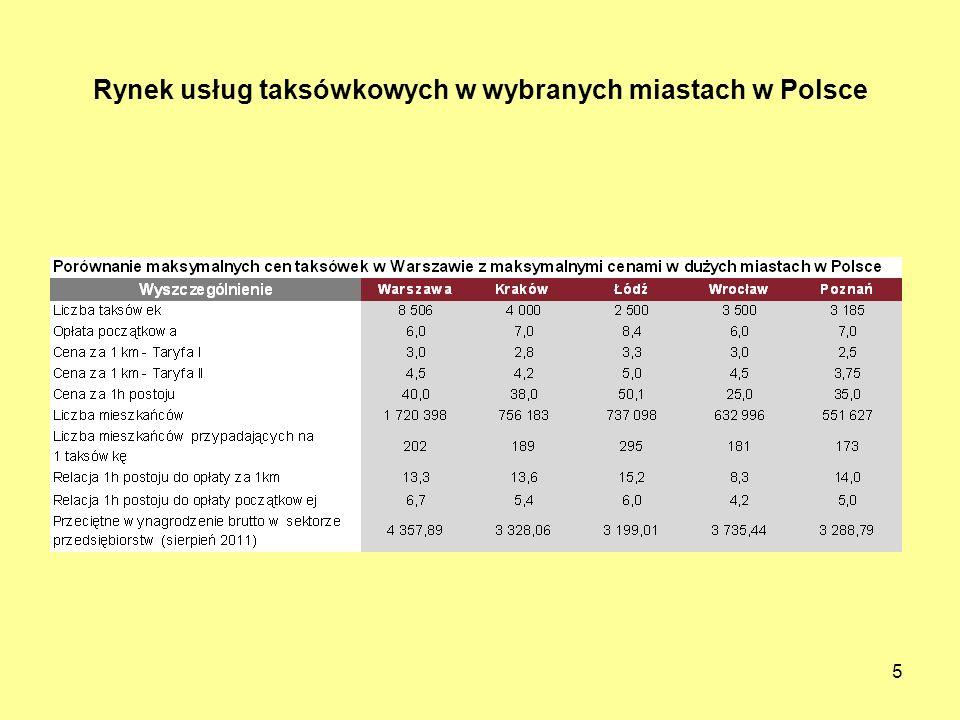 5 Rynek usług taksówkowych w wybranych miastach w Polsce