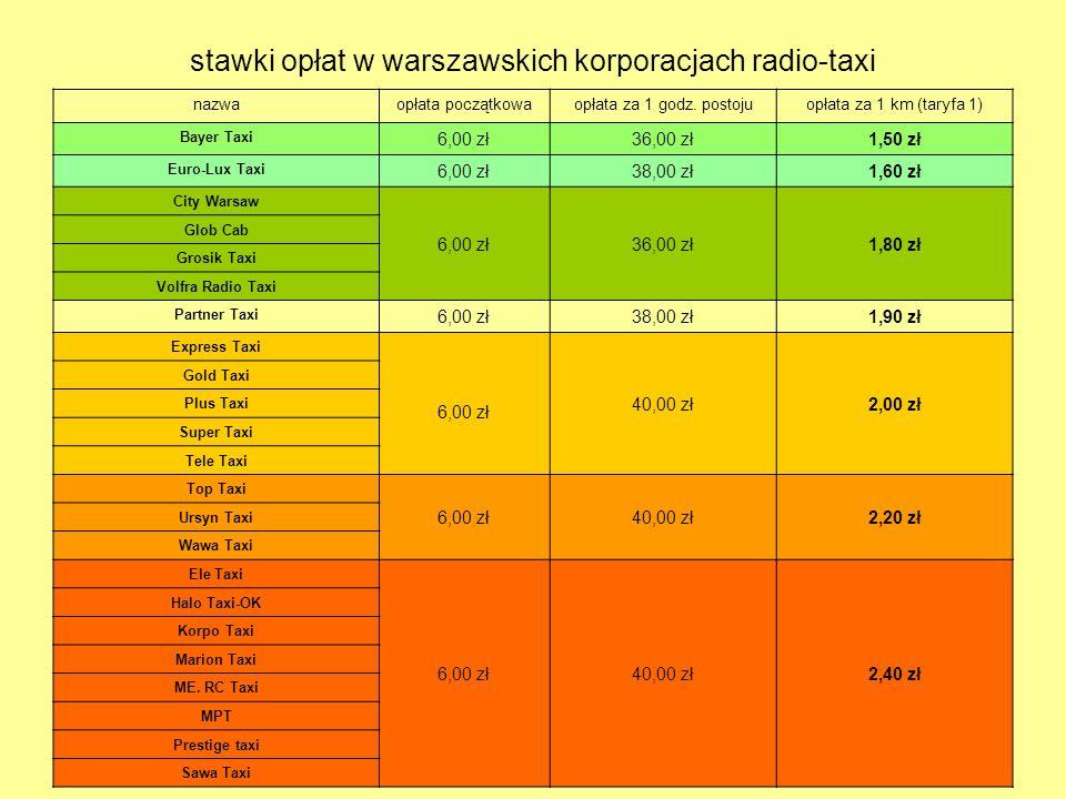 6 stawki opłat w warszawskich korporacjach radio-taxi nazwaopłata początkowaopłata za 1 godz. postojuopłata za 1 km (taryfa 1) Bayer Taxi 6,00 zł36,00