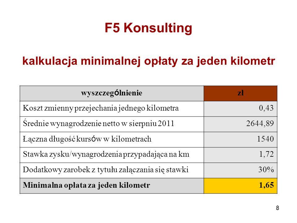 8 F5 Konsulting kalkulacja minimalnej opłaty za jeden kilometr wyszczeg ó lnienie zł Koszt zmienny przejechania jednego kilometra0,43 Średnie wynagrodzenie netto w sierpniu 20112644,89 Łączna długość kurs ó w w kilometrach 1540 Stawka zysku/wynagrodzenia przypadająca na km1,72 Dodatkowy zarobek z tytułu załączania się stawki30% Minimalna opłata za jeden kilometr1,65