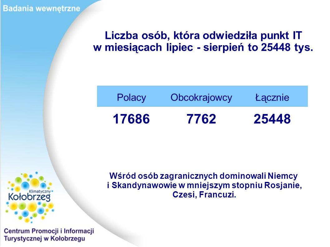 Liczba osób, która odwiedziła punkt IT w miesiącach lipiec - sierpień to 25448 tys. PolacyObcokrajowcyŁącznie 17686776225448 Wśród osób zagranicznych