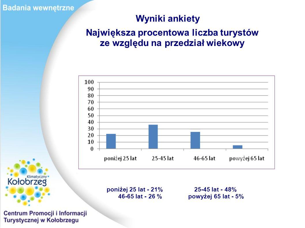 Wyniki ankiety Największa procentowa liczba turystów ze względu na województwo.