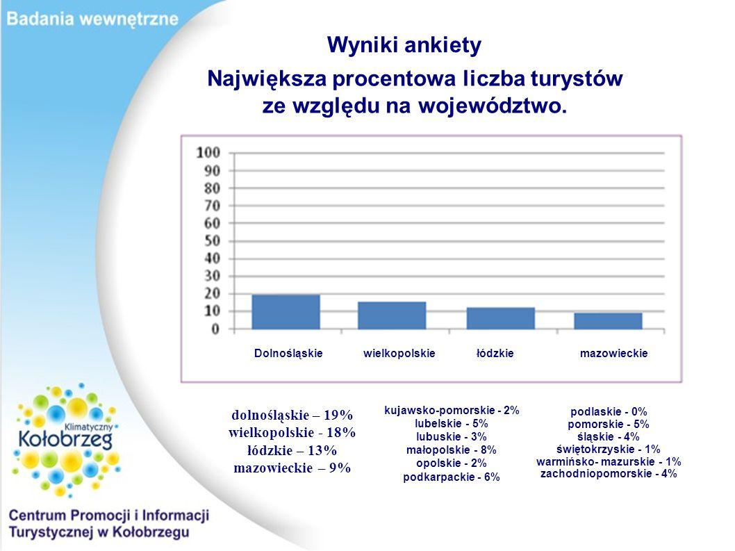 Wyniki ankiety Największa procentowa liczba turystów ze względu na województwo. dolnośląskie – 19% wielkopolskie - 18% łódzkie – 13% mazowieckie – 9%