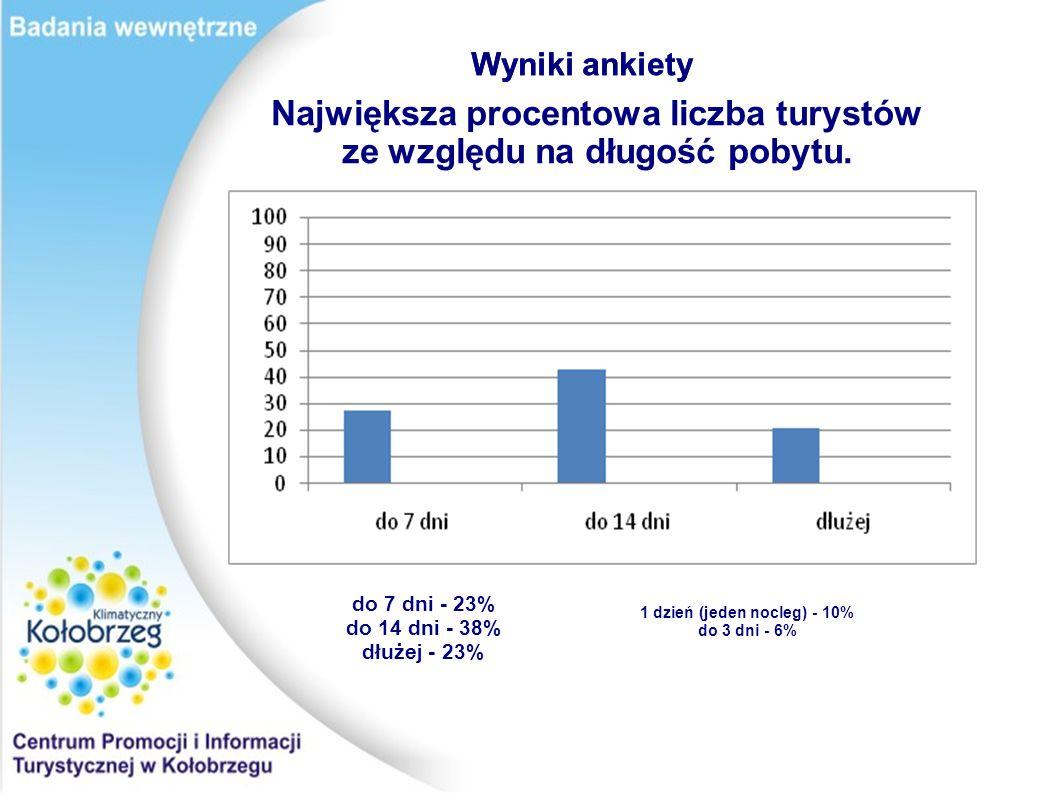 Wyniki ankiety Największa procentowa liczba turystów ze względu na długość pobytu. do 7 dni - 23% do 14 dni - 38% dłużej - 23% 1 dzień (jeden nocleg)