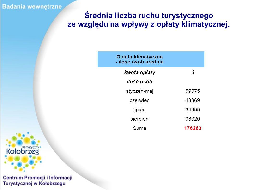 Opłata klimatyczna - ilość osób średnia kwota opłaty3 ilość osób styczeń-maj59075 czerwiec43869 lipiec34999 sierpień38320 Suma176263 Średnia liczba ruchu turystycznego ze względu na wpływy z opłaty klimatycznej.