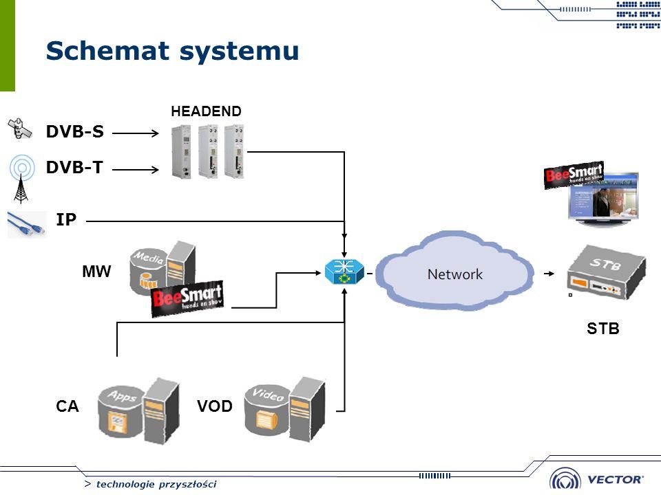 > technologie przyszłości Schemat systemu DVB-S DVB-T IP HEADEND MW CAVOD STB