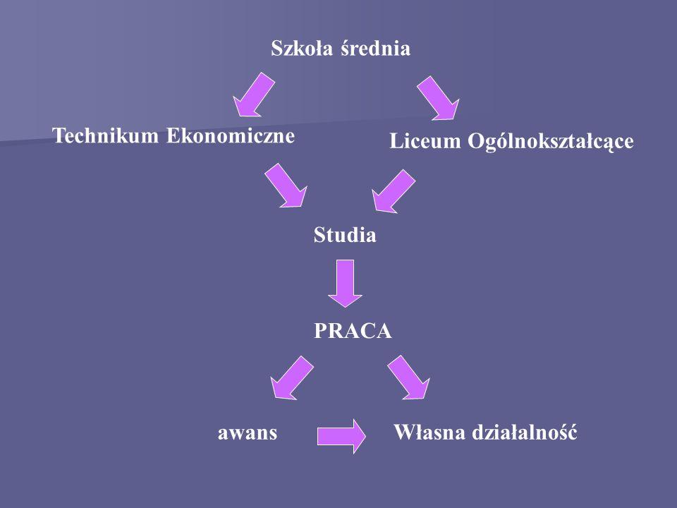 Szkoła średnia Technikum Ekonomiczne Liceum Ogólnokształcące Studia PRACA awansWłasna działalność