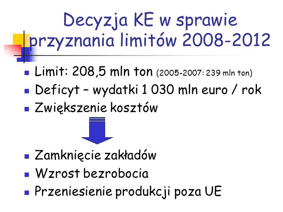 Decyzja KE w sprawie przyznania limitów 2008-2012 Limit: 208,5 mln ton (2005-2007: 239 mln ton) Deficyt – wydatki 1 030 mln euro / rok Zwiększenie kos