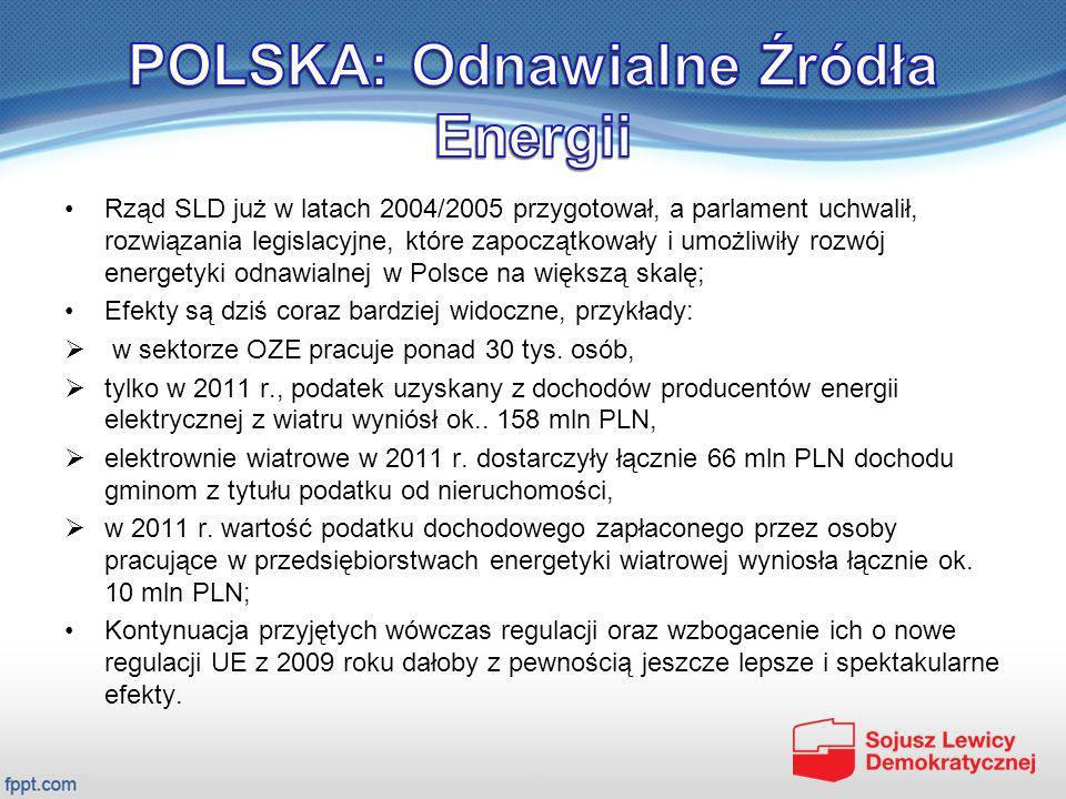 Rząd SLD już w latach 2004/2005 przygotował, a parlament uchwalił, rozwiązania legislacyjne, które zapoczątkowały i umożliwiły rozwój energetyki odnaw
