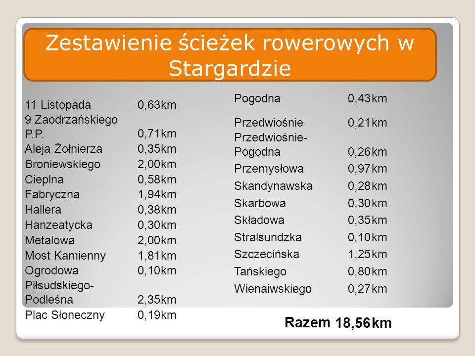 11 Listopada0,63km 9 Zaodrzańskiego P.P.0,71km Aleja Żołnierza0,35km Broniewskiego2,00km Cieplna0,58km Fabryczna1,94km Hallera0,38km Hanzeatycka0,30km Metalowa2,00km Most Kamienny1,81km Ogrodowa0,10km Piłsudskiego- Podleśna2,35km Plac Słoneczny0,19km Pogodna0,43km Przedwiośnie0,21km Przedwiośnie- Pogodna0,26km Przemysłowa0,97km Skandynawska0,28km Skarbowa0,30km Składowa0,35km Stralsundzka0,10km Szczecińska1,25km Tańskiego0,80km Wienaiwskiego0,27km Razem18,56km Zestawienie ścieżek rowerowych w Stargardzie
