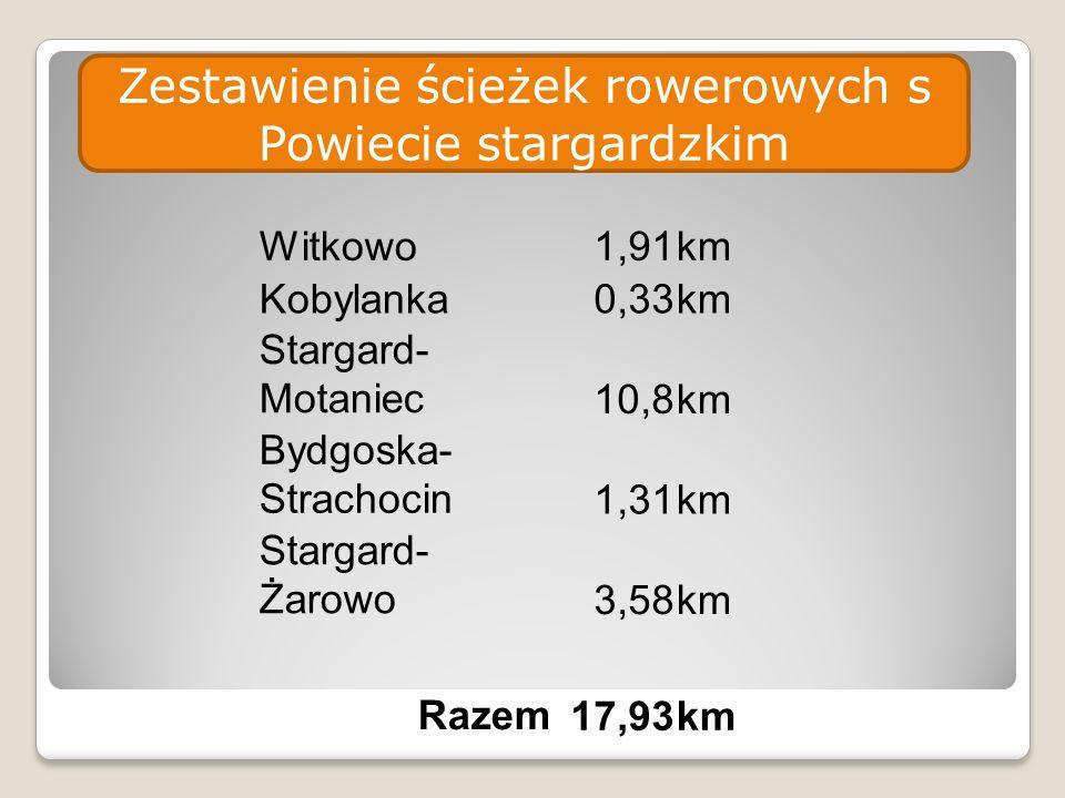 Zestawienie ścieżek rowerowych s Powiecie stargardzkim Witkowo1,91km Kobylanka0,33km Stargard- Motaniec10,8km Bydgoska- Strachocin1,31km Stargard- Żarowo3,58km Razem17,93km