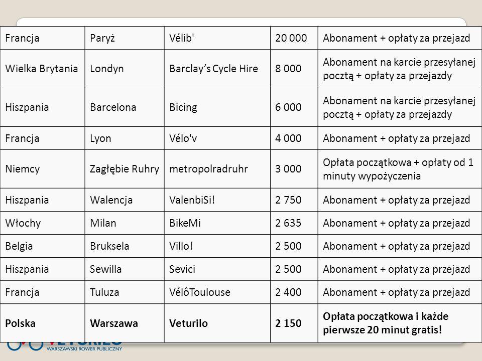 FrancjaParyżVélib'20 000Abonament + opłaty za przejazd Wielka BrytaniaLondynBarclays Cycle Hire8 000 Abonament na karcie przesyłanej pocztą + opłaty z