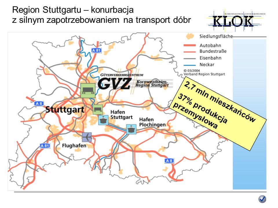 Region Stuttgartu – konurbacja z silnym zapotrzebowaniem na transport dóbr 2,7 mln mieszkańców 37% produkcja przemysłowa