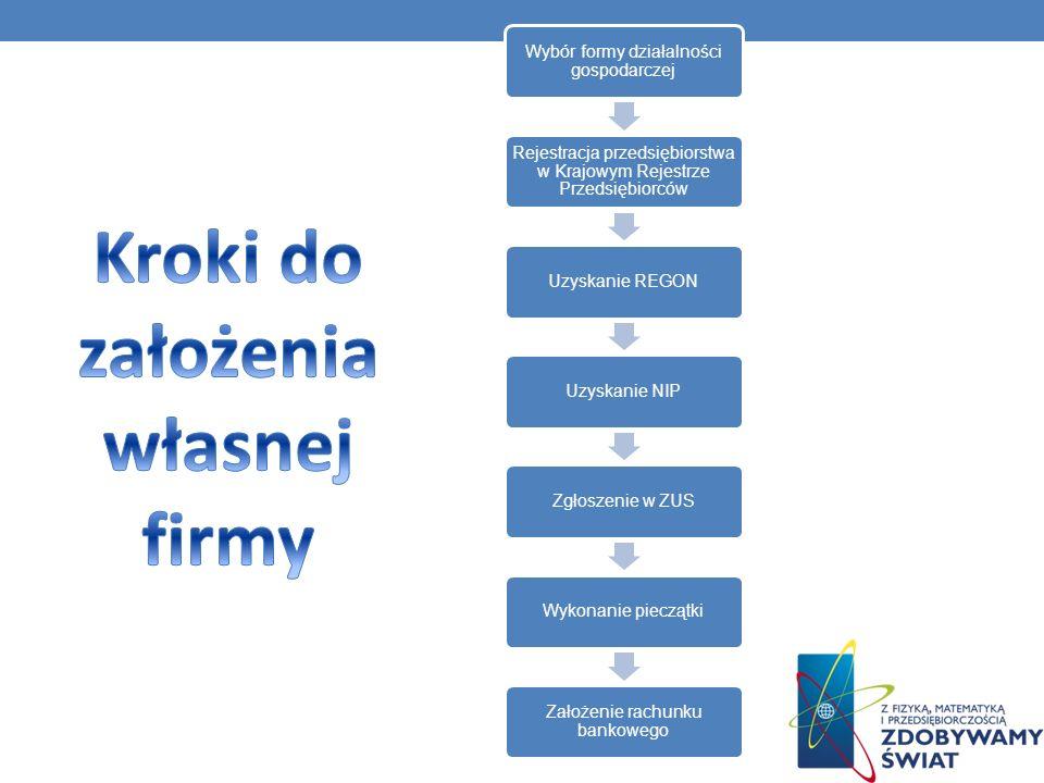 Wybór formy działalności gospodarczej Rejestracja przedsiębiorstwa w Krajowym Rejestrze Przedsiębiorców Uzyskanie REGONUzyskanie NIPZgłoszenie w ZUSWy