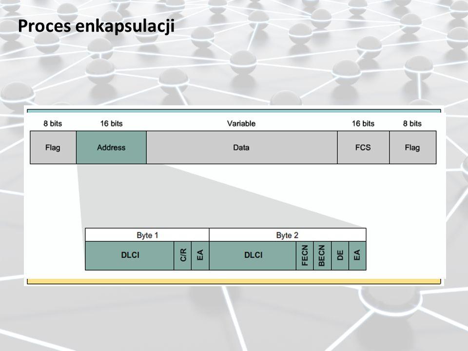 Proces enkapsulacji