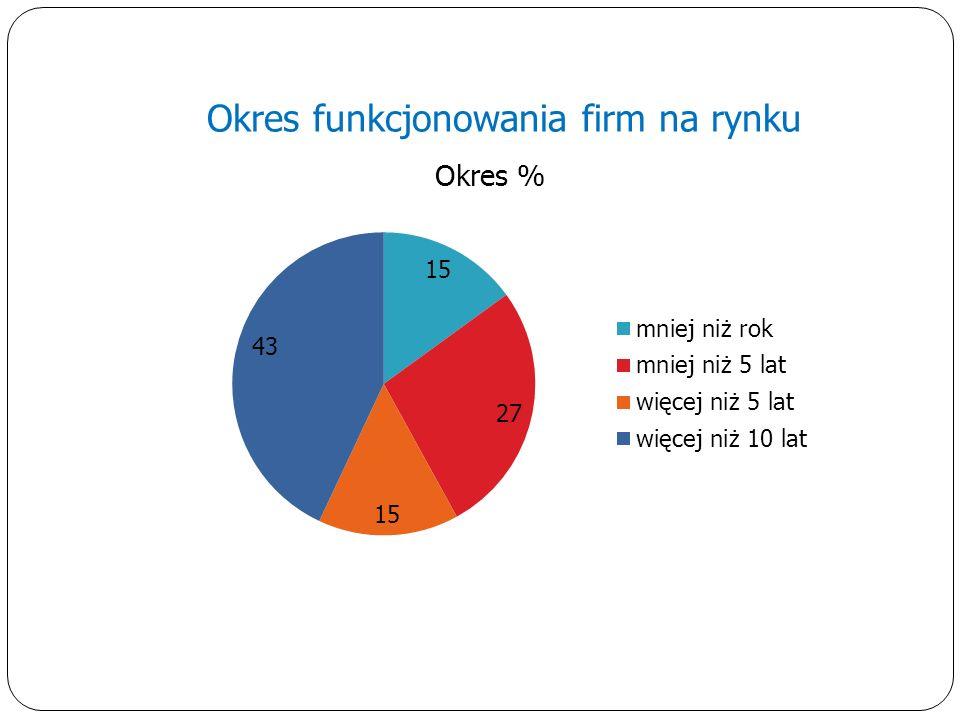 Okres funkcjonowania firm na rynku