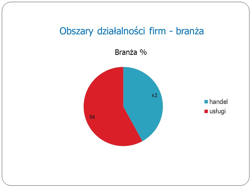Obszary działalności firm - branża