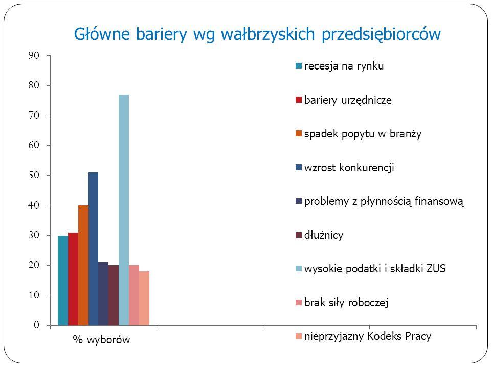 Główne bariery wg wałbrzyskich przedsiębiorców