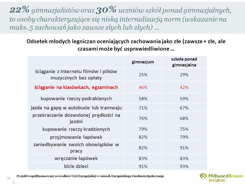 Projekt współfinansowany ze środków Unii Europejskiej w ramach Europejskiego Funduszu Społecznego 16 22% gimnazjalistów oraz 30% uczniów szkół ponad g