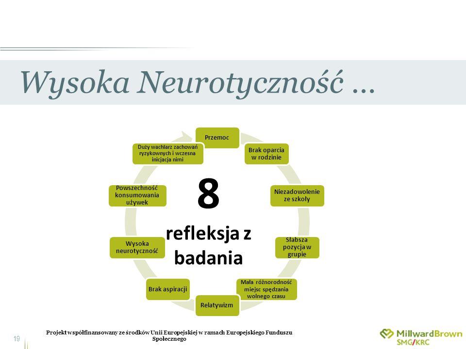 Projekt współfinansowany ze środków Unii Europejskiej w ramach Europejskiego Funduszu Społecznego 19 Wysoka Neurotyczność … Przemoc Brak oparcia w rod