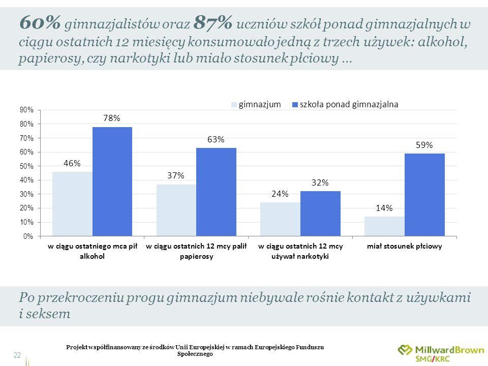 Projekt współfinansowany ze środków Unii Europejskiej w ramach Europejskiego Funduszu Społecznego 22 60% gimnazjalistów oraz 87% uczniów szkół ponad g