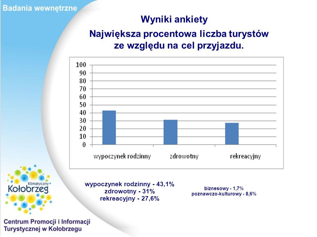 Wyniki ankiety Największa procentowa liczba turystów ze względu na cel przyjazdu.