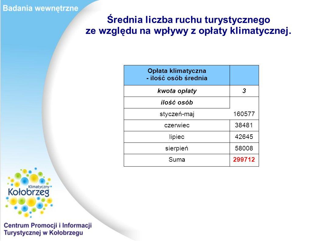 Opłata klimatyczna - ilość osób średnia kwota opłaty3 ilość osób styczeń-maj160577 czerwiec38481 lipiec42645 sierpień58008 Suma299712 Średnia liczba ruchu turystycznego ze względu na wpływy z opłaty klimatycznej.