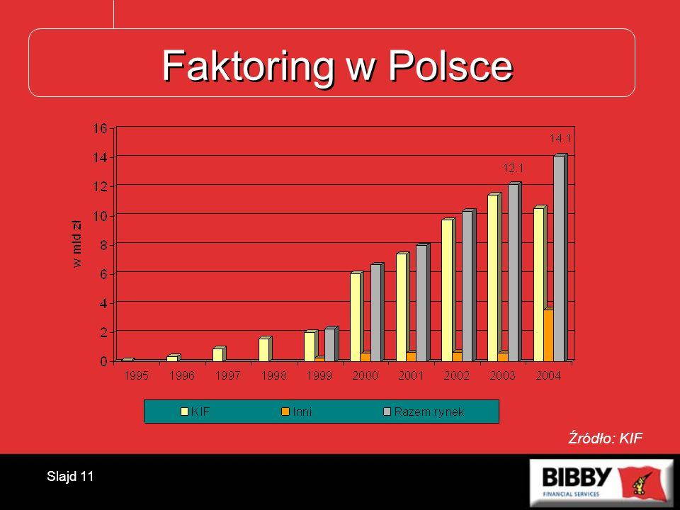 Slajd 11 Faktoring w Polsce Źródło: KIF