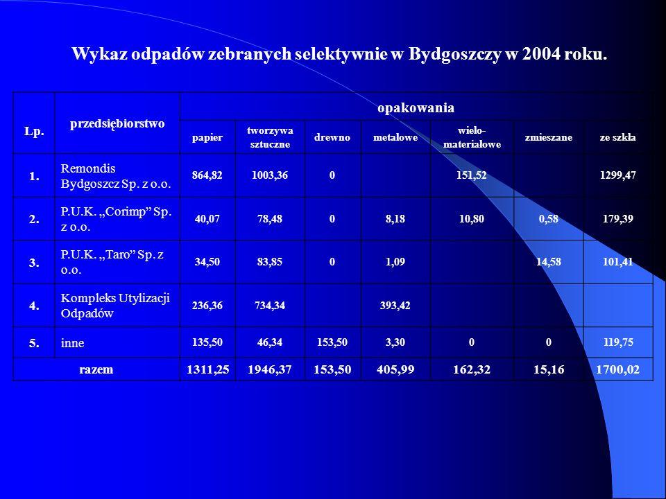 Wykaz odpadów zebranych selektywnie w Bydgoszczy w 2004 roku. Lp. przedsiębiorstwo opakowania papier tworzywa sztuczne drewnometalowe wielo- materiało