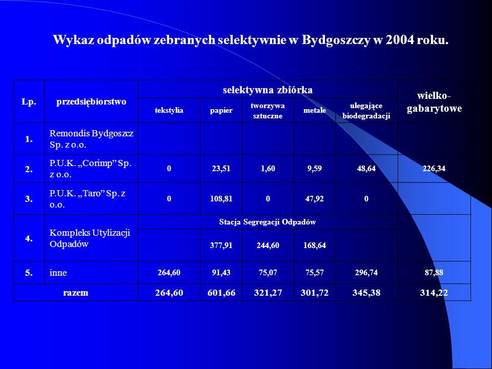 Wykaz odpadów zebranych selektywnie w Bydgoszczy w 2004 roku. Lp.przedsiębiorstwo selektywna zbiórka wielko- gabarytowe tekstyliapapier tworzywa sztuc