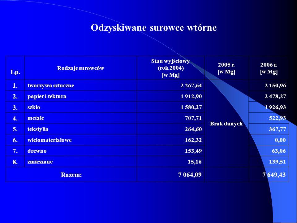 Odzyskiwane surowce wtórne Lp. Rodzaje surowców Stan wyjściowy (rok 2004) [w Mg] 2005 r. [w Mg] 2006 r. [w Mg] 1. tworzywa sztuczne2 267,64 Brak danyc