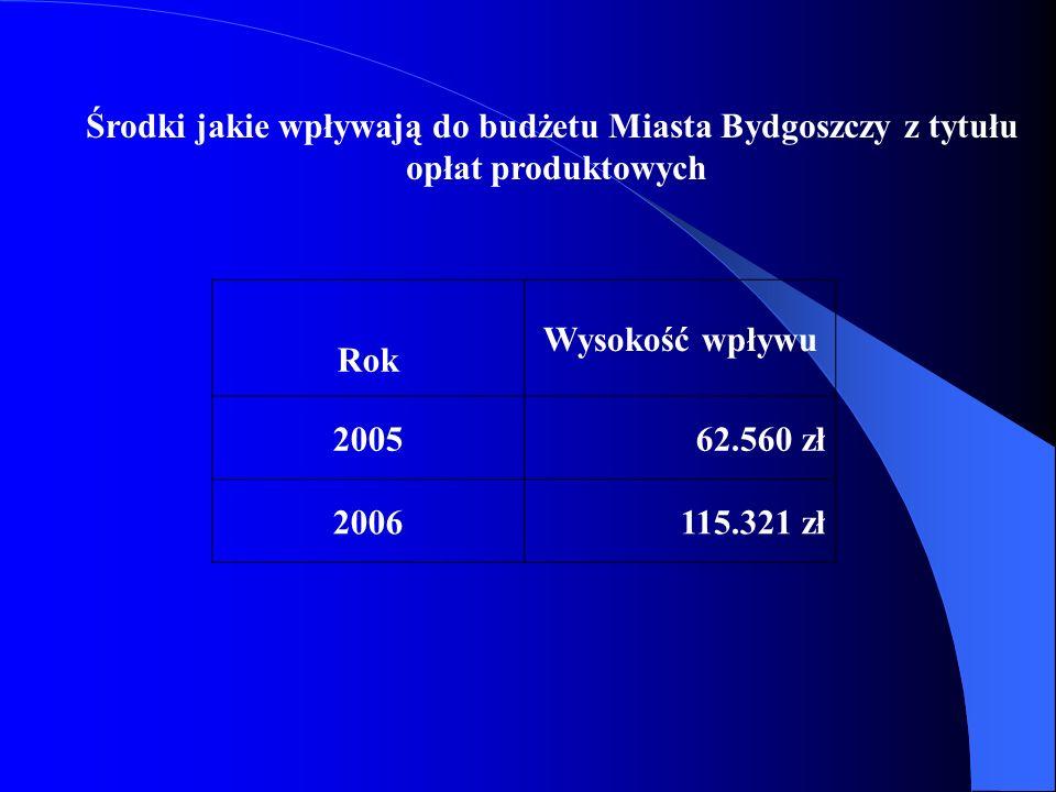 Środki jakie wpływają do budżetu Miasta Bydgoszczy z tytułu opłat produktowych Rok Wysokość wpływu 200562.560 zł 2006115.321 zł