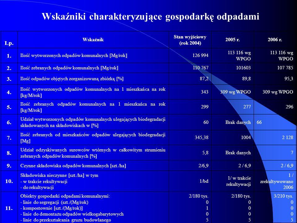 Wskaźniki charakteryzujące gospodarkę odpadami Lp. Wskaźnik Stan wyjściowy (rok 2004) 2005 r.2006 r. 1. Ilość wytworzonych odpadów komunalnych [Mg/rok