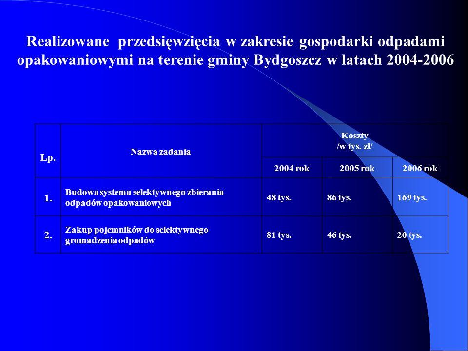 Realizowane przedsięwzięcia w zakresie gospodarki odpadami opakowaniowymi na terenie gminy Bydgoszcz w latach 2004-2006 Lp. Nazwa zadania Koszty /w ty