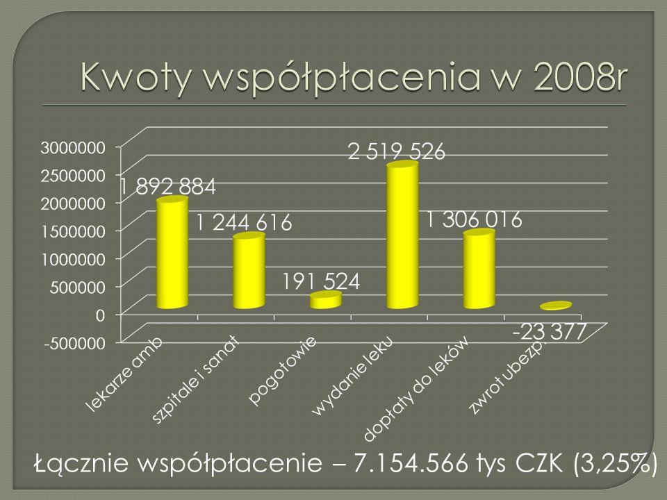 Łącznie współpłacenie – 7.154.566 tys CZK (3,25%)