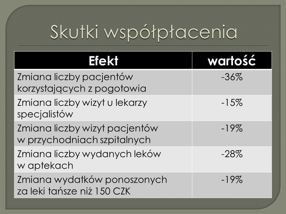 Efektwartość Zmiana liczby pacjentów korzystających z pogotowia -36% Zmiana liczby wizyt u lekarzy specjalistów -15% Zmiana liczby wizyt pacjentów w przychodniach szpitalnych -19% Zmiana liczby wydanych leków w aptekach -28% Zmiana wydatków ponoszonych za leki tańsze niż 150 CZK -19%