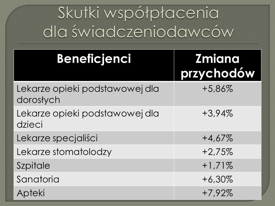 Krytyka – walka polityczna; Przejmowanie dopłat przez samorząd… Obniżenie limitu współpłacenia od 01.04.2009 do 2.500 CZK dla dzieci oraz starszych lub względy socjalne; 2 ustawy w parlamencie… Likwidacja dopłat, Zmiany w systemie dopłat