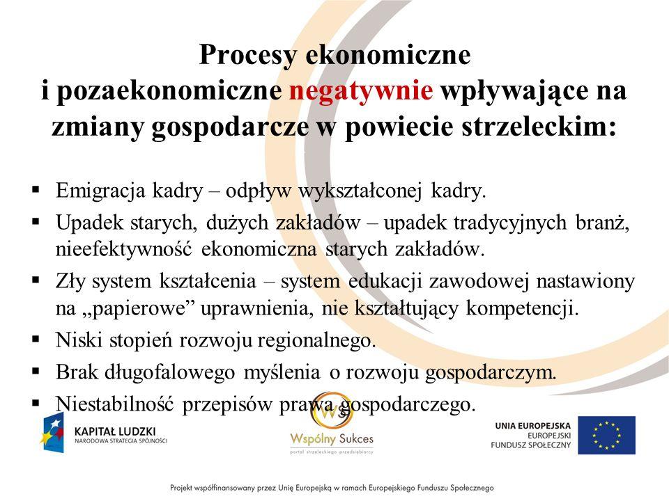 Procesy ekonomiczne i pozaekonomiczne negatywnie wpływające na zmiany gospodarcze w powiecie strzeleckim: Emigracja kadry – odpływ wykształconej kadry.