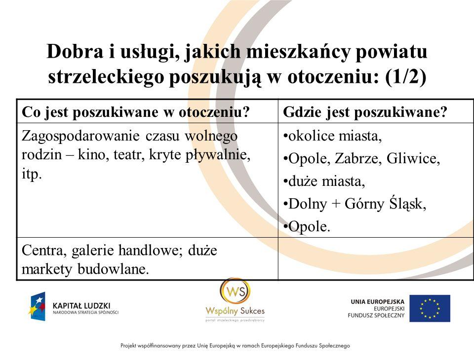 Dobra i usługi, jakich mieszkańcy powiatu strzeleckiego poszukują w otoczeniu: (1/2) Co jest poszukiwane w otoczeniu Gdzie jest poszukiwane.