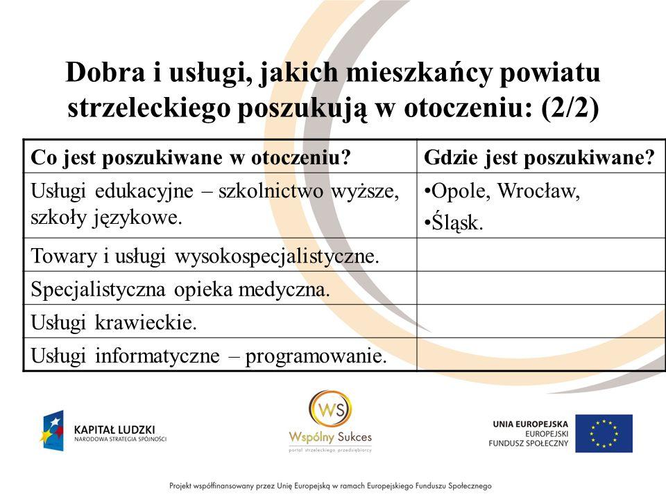 Dobra i usługi, jakich mieszkańcy powiatu strzeleckiego poszukują w otoczeniu: (2/2) Co jest poszukiwane w otoczeniu Gdzie jest poszukiwane.